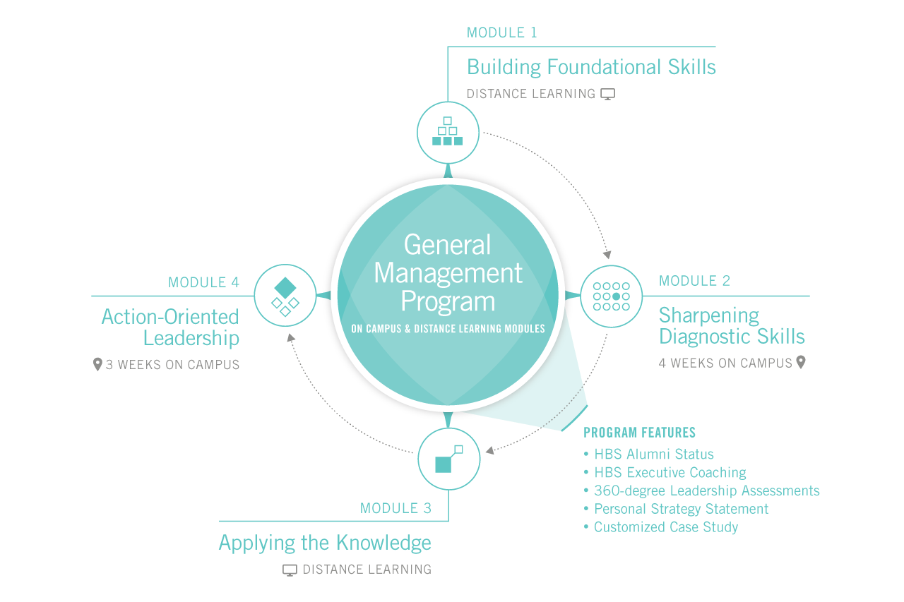 General Management Program