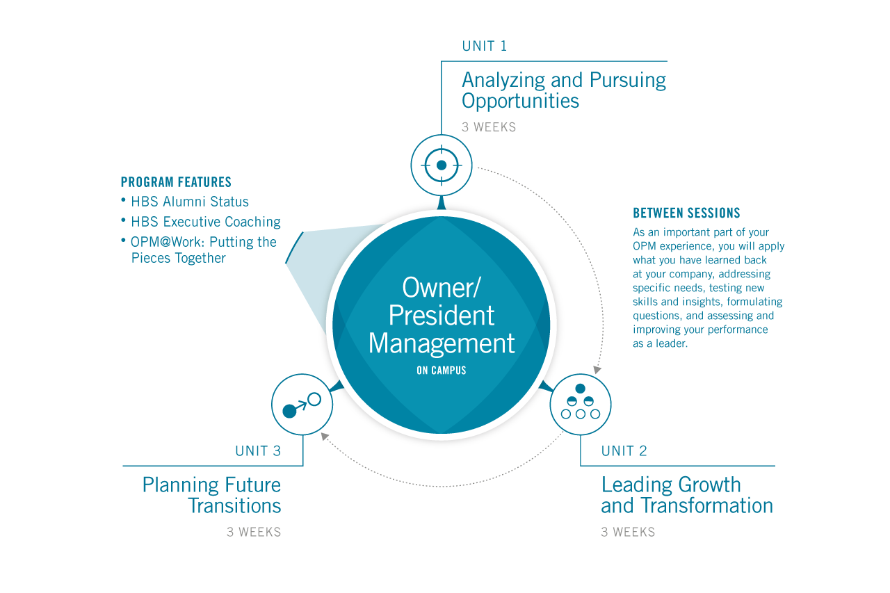 Owner/President Management Program