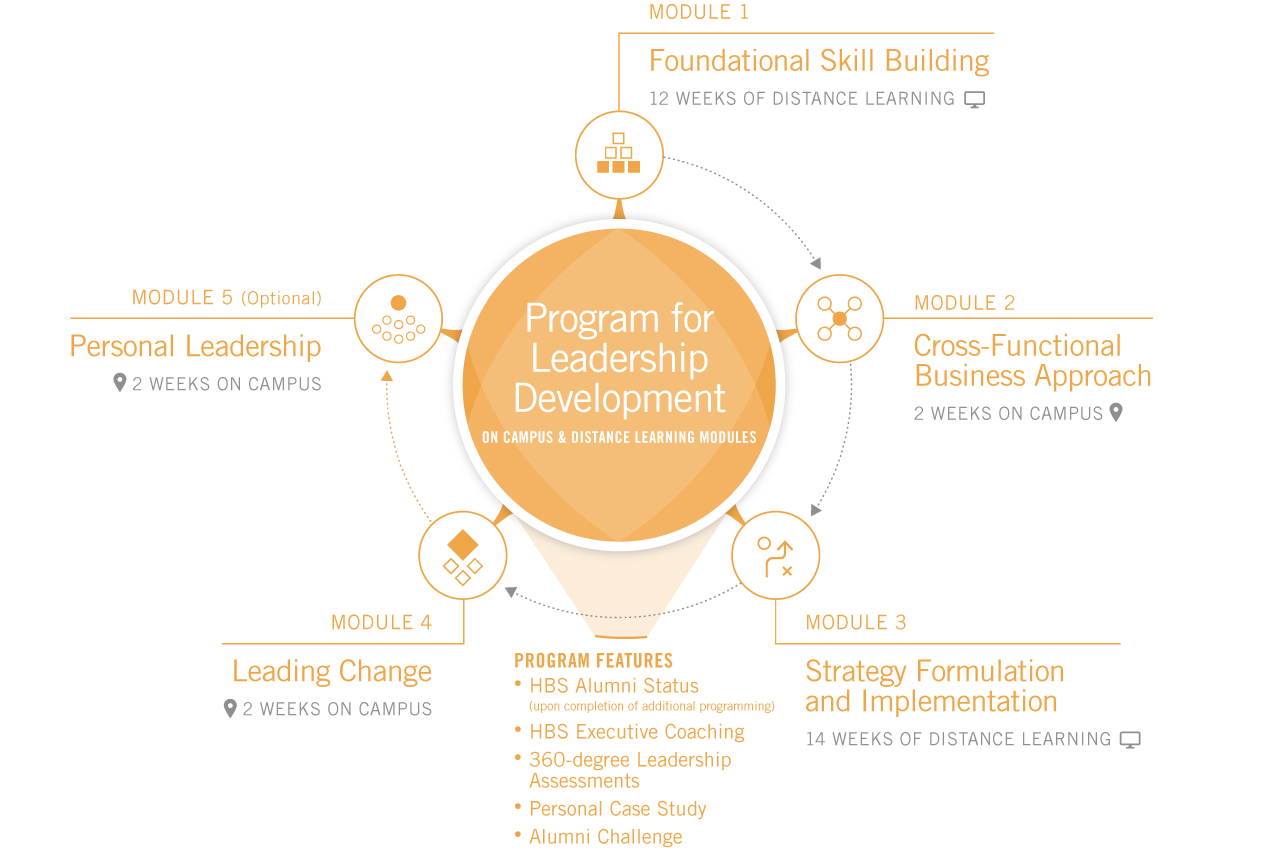 Program for Leadership Development